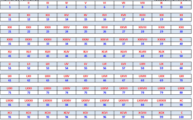 chart of roman numerals